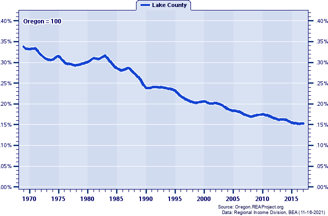Total Employment as a Percent of the Oregon Total: 1969-2017