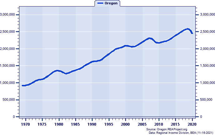 Total Employment, 1969-2017