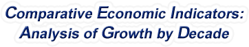 Oregon - Comparative Economic Indicators: Analysis of Growth By Decade, 1970-2015