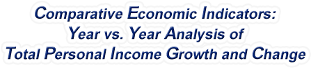 Oregon - Year vs. Year Analysis of Total Personal Income Growth and Change, 1969-2015