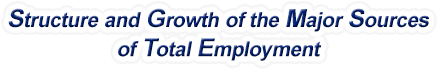 Oregon Structure & Growth of the Major Sources of Total Employment
